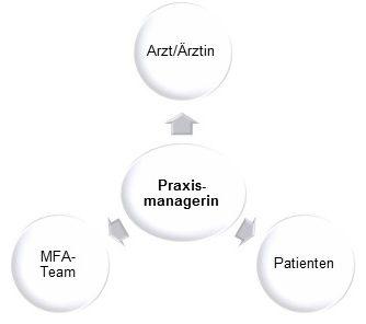 Scharnierfunktion_Praxismanagerin